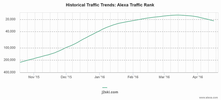 Alexa chart showing J2Ski.Com's traffic rank