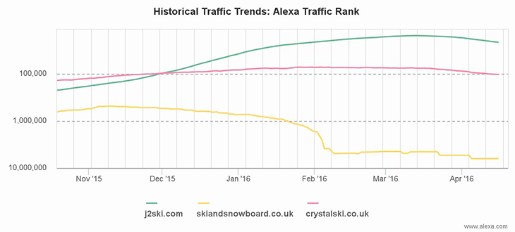Alexa chart comparing J2Ski traffic to other popular ski websites