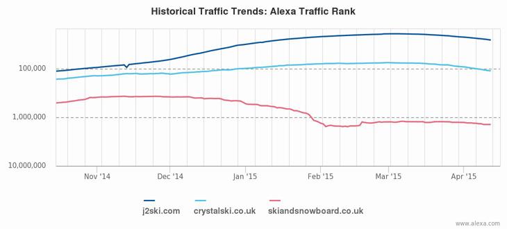 Alexa chart comparing J2Ski traffic to other popular ski websites