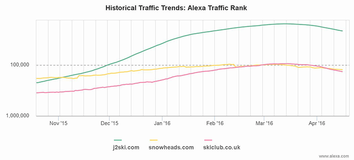 Alexa chart comparing J2Ski's traffic to Snowheads and the Ski Club GB