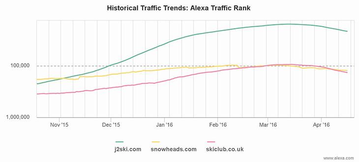 Alexa chart comparing J2Ski's traffic to Snowheads and the Ski Club GB